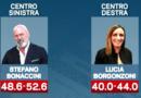 Regionali. In Emilia Romagna vince il PD. In Calabria vince in centro-destra